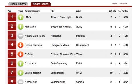 Deutsche Alternative Charts